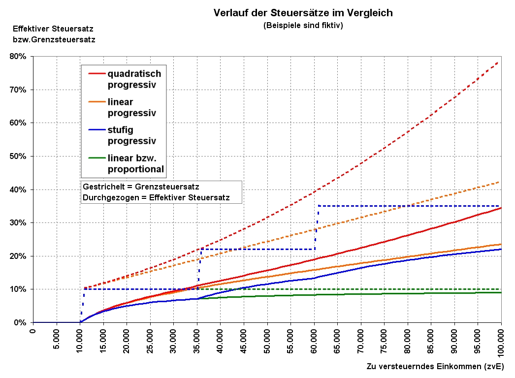 Payroll Tax Chart: Steuerprogression u2013 Wikipedia,Chart