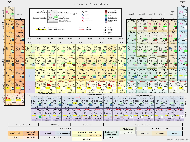 Tavola periodica degli elementi wikiwand - Poster tavola periodica degli elementi ...