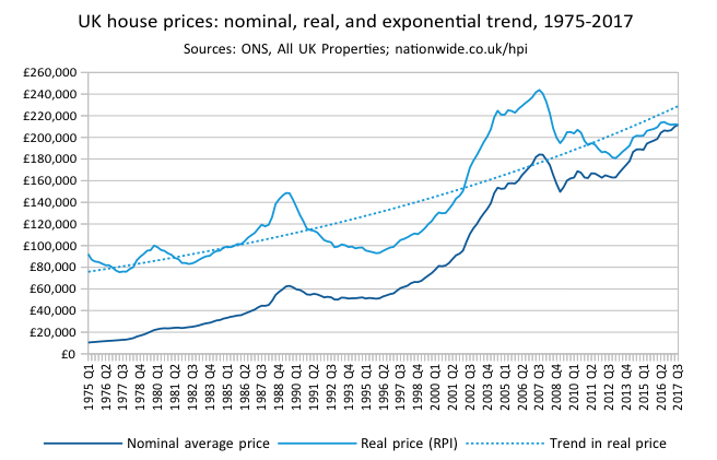 Fileuk House Prices Nominal Real And Exponential Trend