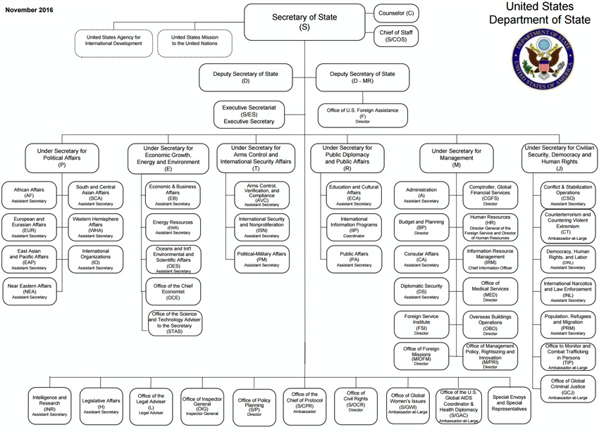 organogram hierarchy and minister