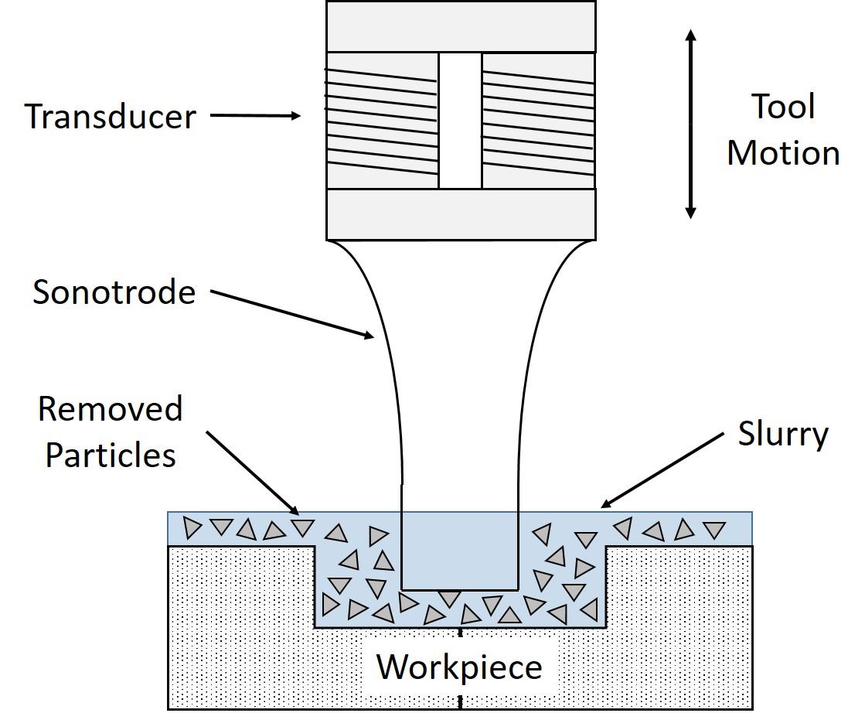 Ultrasonic Machining Wikiwand