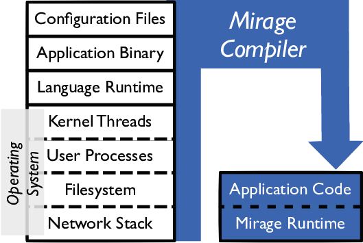 Unikernel mirage example.png