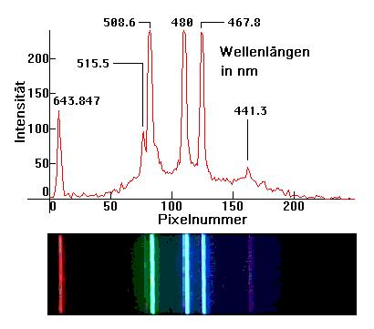 Spektrallinie – Wikipedia