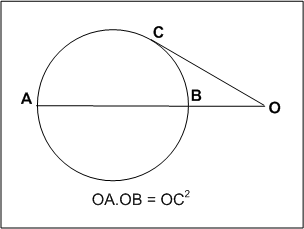 Geometrical basis for calculating the distance to the horizon, secant tangent theorem