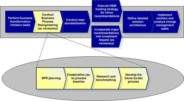 a description of the business process engineering Abstract: focuses on the relevance and significance to marketing of the new  management technique of business process re‐engineering current criticisms of .