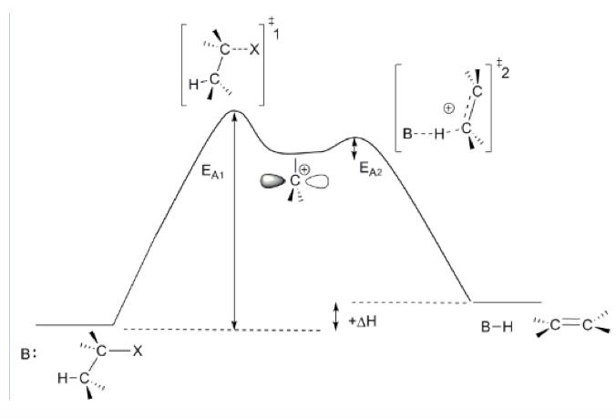 E1 Reaction Coordinate Diagram Circuit Wiring And Diagram Hub
