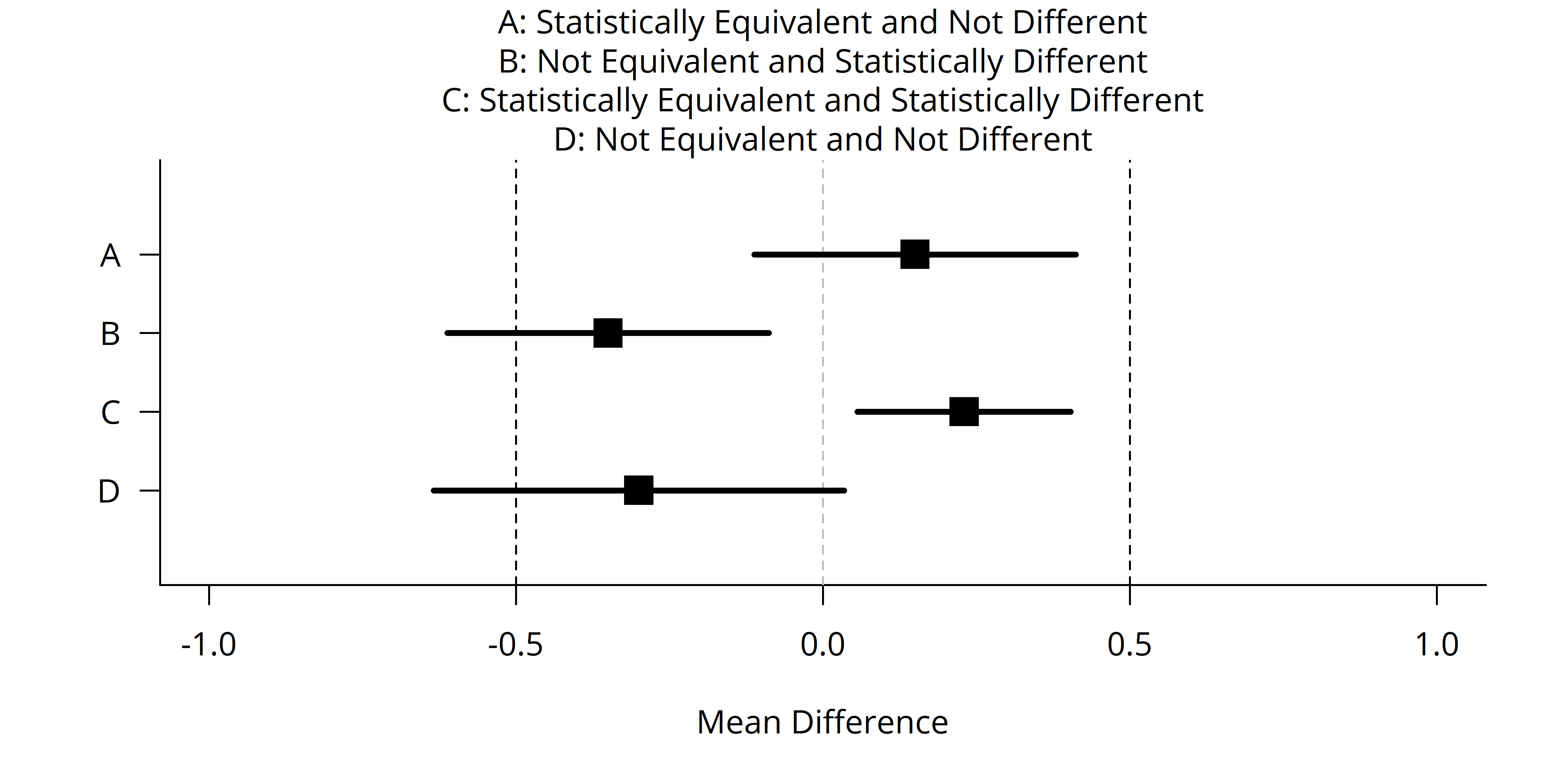 Equivalence test - Wikipedia