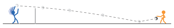 Trajectory of a standard serve to an opponent's defender Fistball Serve.png