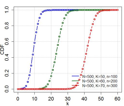 File:HypergeometricCDF.png