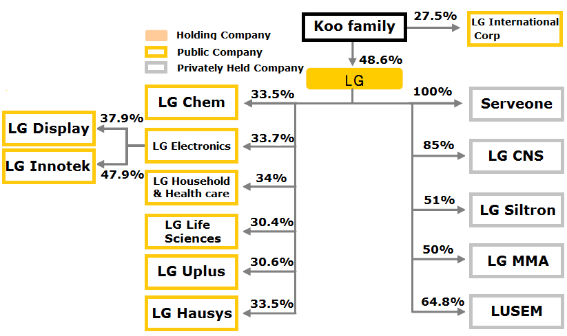 organization structure of lg electronic Category: organization / structure 1 lg electronics is recognized in the global consumer electronics market for a variety of products, including.