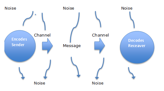 component transactional model of oral communication A basic communication model consists of five components: the sender and receiver, the medium that carries the message, contextual factors, the message itself, and feedback to target your messages effectively, you need to consider the variables that can affect each of the components in the model.