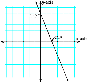 Line 5x + 2y = 10 showing intercepts