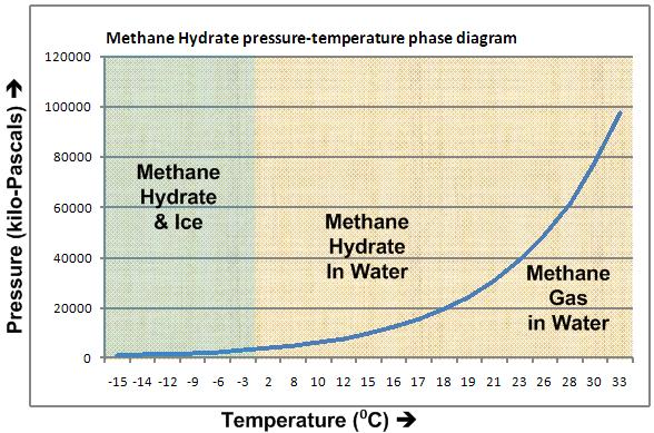Methane_Hydrate_phase_diagram.jpg