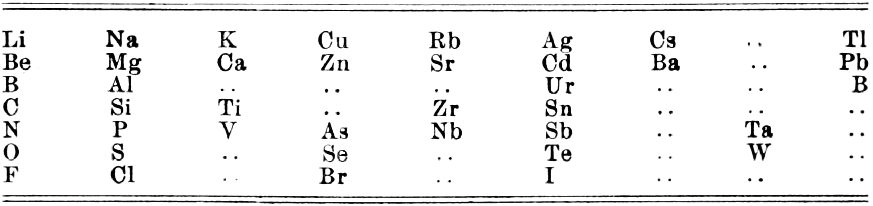 PSM V59 D169 Mendeleyev horizontal table 1868.png