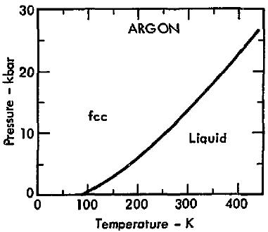 phase diagram argon file phase diagram of argon 1975 png