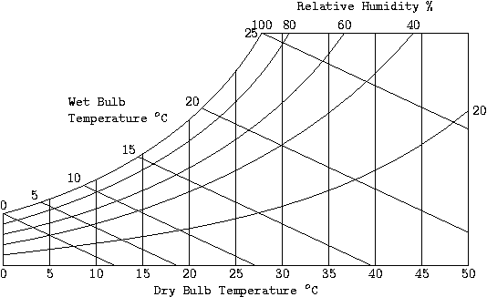 Determine Air Flow Using Wet Bulb Dry Bulb 63