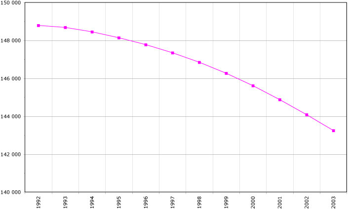 File:Russia-demography.png