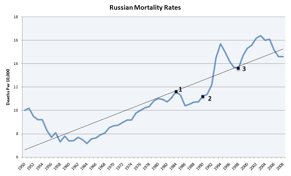 Deaths Russian And