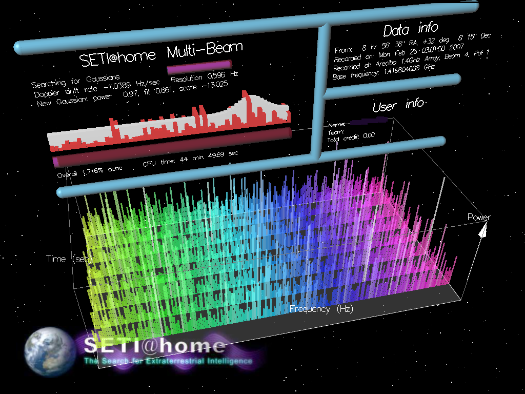 The SETI at Home project distributes the search for intelligent communication across persoonal computers