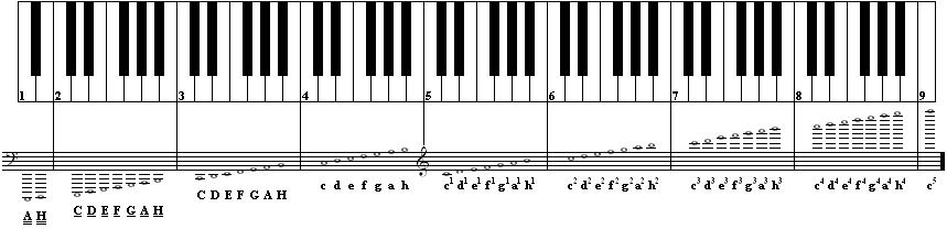32 клавиши сколько октав самого