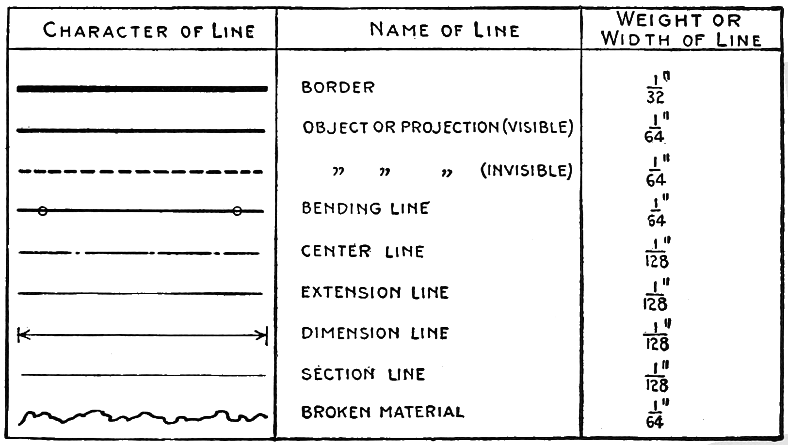 Drawing Lines Types : Page sheet metal drafting djvu wikisource the free