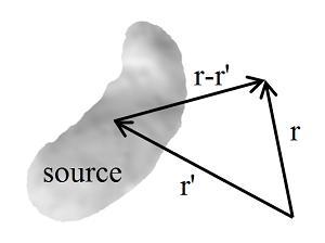 Magnetic Potential Lorentz Gauge | RM.