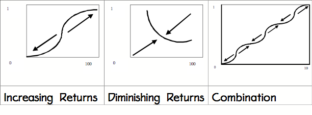 Increasing Returns, Decreasing Returns, and Combination, Ref. Arthur (1990) The probability that a ball is red as the number of balls picked increases from 0 to 100.