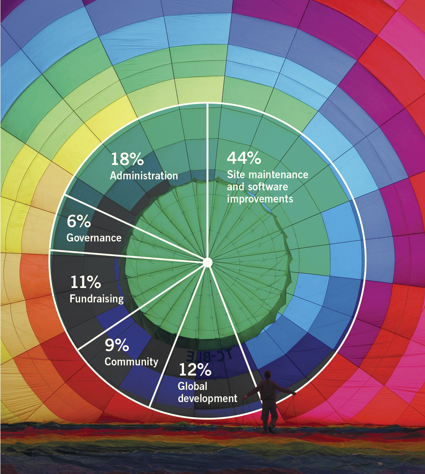 Charts In Powerpoint 2010: WMF annual report 2010-11 financials pie chart.jpg ,Chart