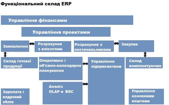 Корпоративна інформаційна система — Вікіпедія eee3357dc1c6f