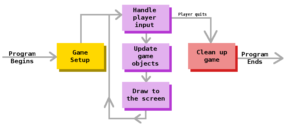 PyGame Guide/2D Game Development Concepts - Wikibooks, open