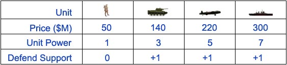Unit comparison table