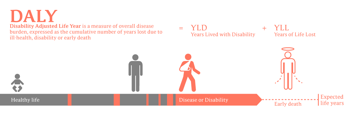 File Daly Disability Affected Life Year Infographic Png