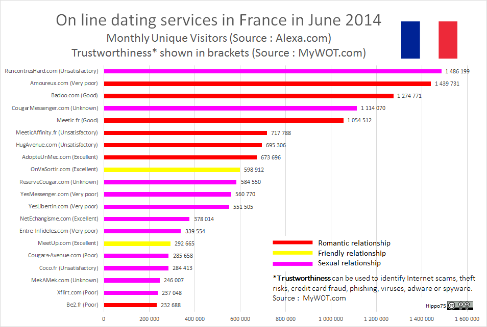 On line dating services in France in June 2014Monthly Unique Visitors (Source : Alexa.com)Trustworthiness* shown in brackets (Source : MyWOT.com)