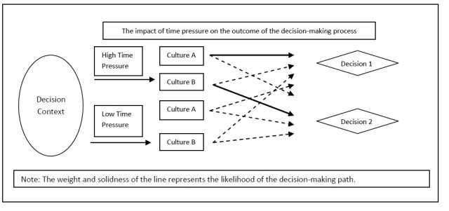 the salience of crosscultural differences in decision making [ edit