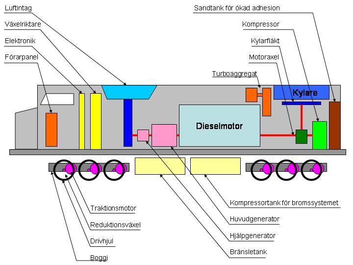 Principskema for et moderne dieselelektrisk lokomotiv.