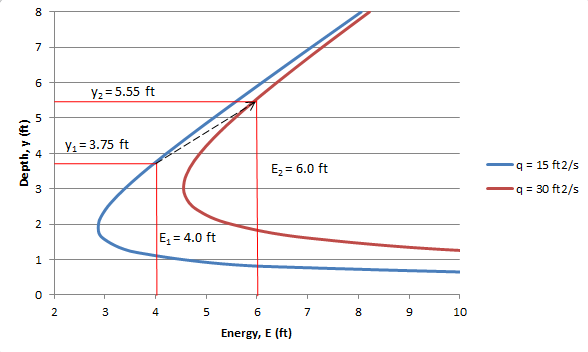 Classic Energy Problem In Open-channel Flow