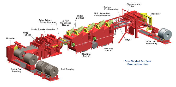 Figure 2: EPS processing line