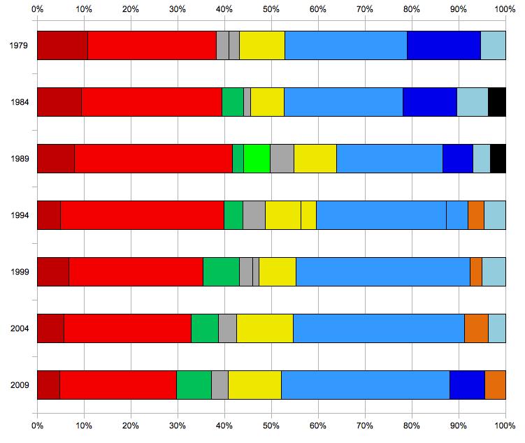 Gruppi politici al parlamento europeo wikipedia for Gruppi politici