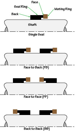 Multiple seals may be oriented in Face-to-Face, Face-to-Back or Back-to-Back directions.
