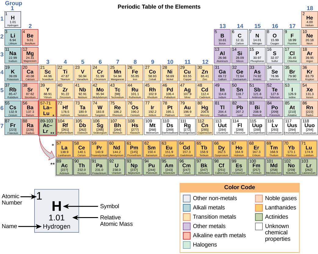 2104 the periodic table math science brain brooder the periodic table shows the atomic mass and atomic number of each element the atomic number appears above the symbol for the element and the approximate urtaz Images