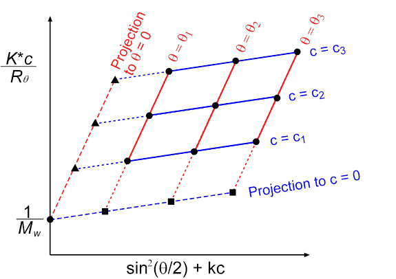 Story Plot Diagram: Multiangle light scattering - Wikipedia,Chart