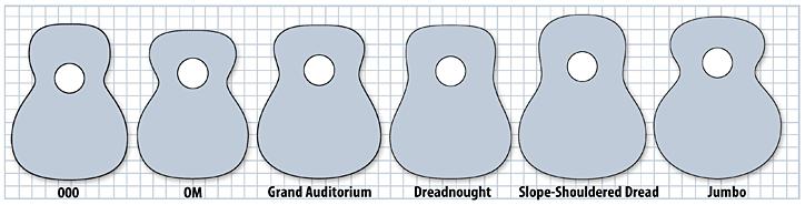 Body Type Chart: Guitar body sizes - chitarra forme.jpg - Wikimedia Commons,Chart