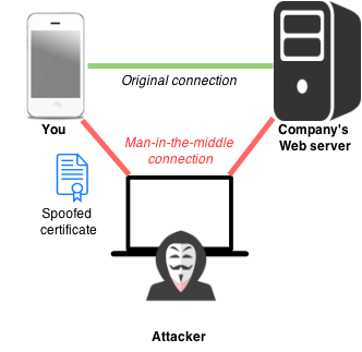 Man Middle Attack VPN Myanmar Wifi