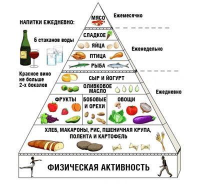 Dieta Para Tener Unos Abdominales De Hierro