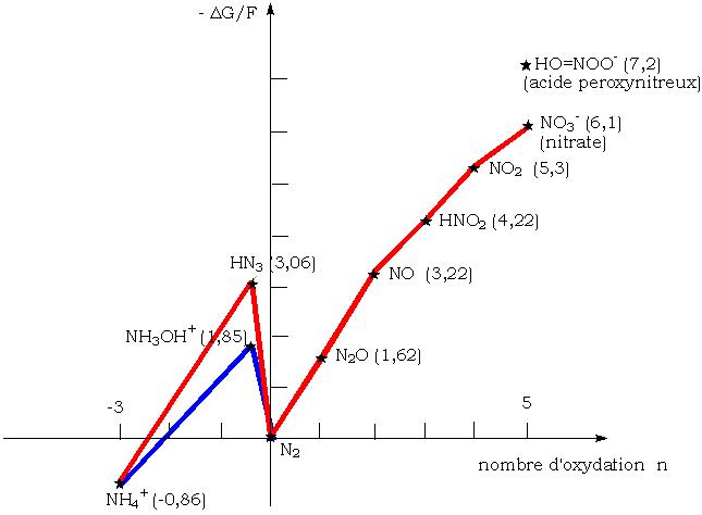 File Nitrogen Frost Diagramm Png