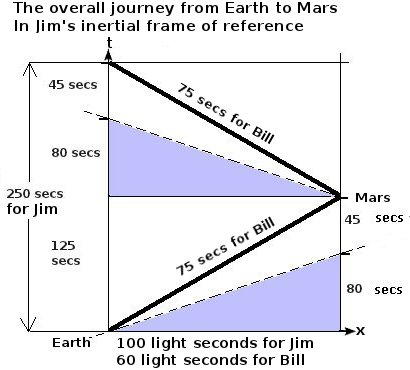 Special Relativity/Simultaneity, time dilation and length ...