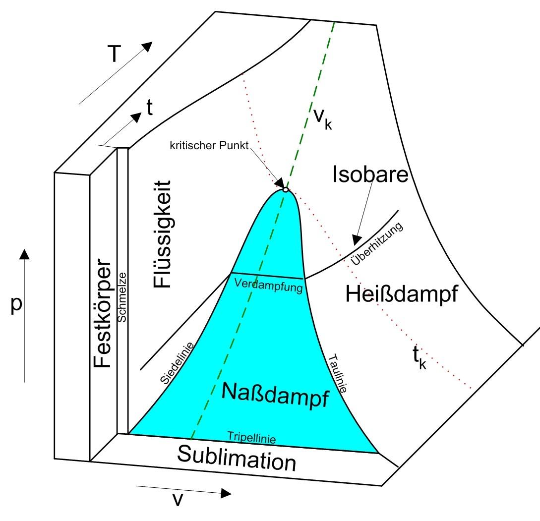 P-v-t-diagramm