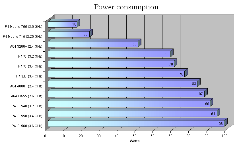 Power Consumption Simple English Wikipedia The Free