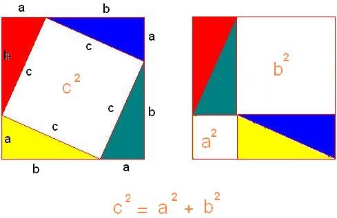 An illustration of a proof of the pythagorean theorem.