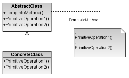 File:Template Method design pattern.png - Wikimedia Commons